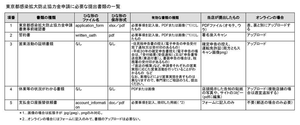 東京都感染拡大防止協力金申請に必要な提出書類の一覧